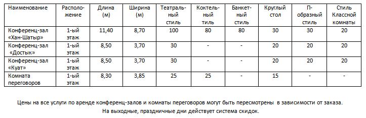 Конференц залы казахстана